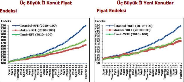 istanbul izmir ve ankaradaki konut fiyat endeksi tablosu