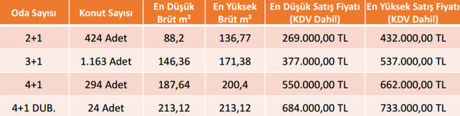 emlak konut gebze 3. etap satılık daire fiyatları