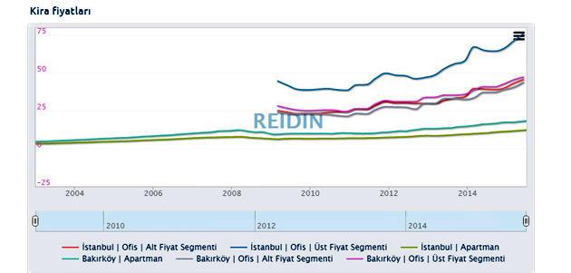 Grafik kira fiyatları