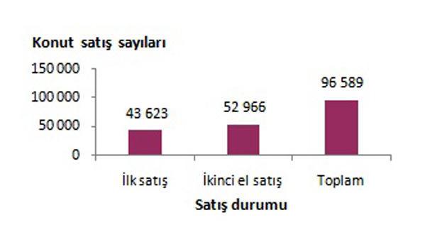 Konut satışlarını gösteren grafik