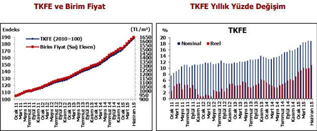 türkiyedeki konutların metrekare fiyatını anlatan tablo