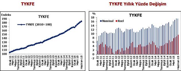 türkiyedeki konut fiyat artışını gösteren tablo