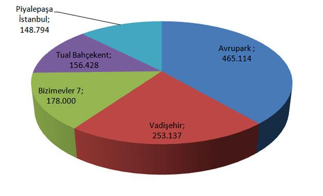 istanbulda <a href='https://www.emlaktasondakika.com/haber-ara/?key=en+%c3%a7ok+aranan+projeler'>en çok aranan projeler</a>