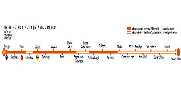 Topkapı-Habipler metro durakları,