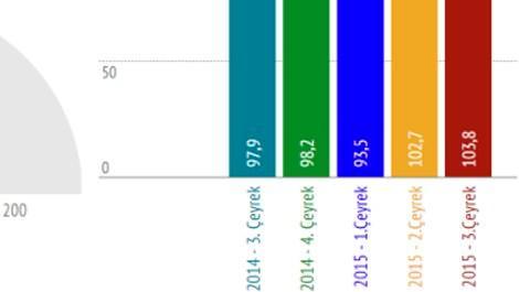 konut fiyatları artacak mı 2015