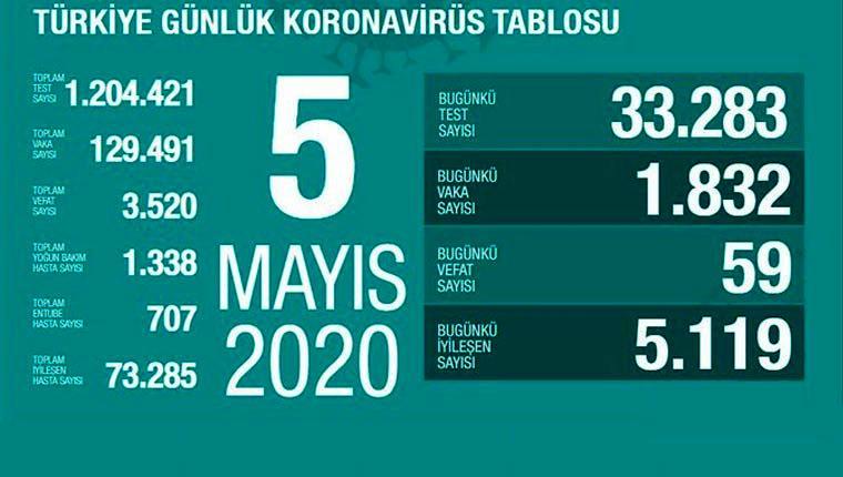 koronavirüs 5 mayıs