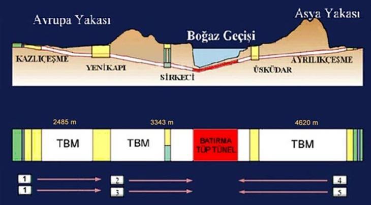 Asrın projesi Marmaray hizmete giriyor