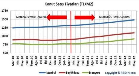 Beylikdüzü ve Esenyurt konut fiyatları metrobüsle arttı!