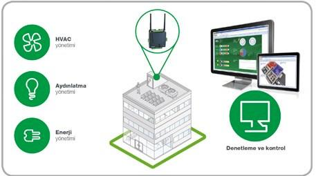 Schneider Electric yapıların enerji verimliliğini arttırıyor