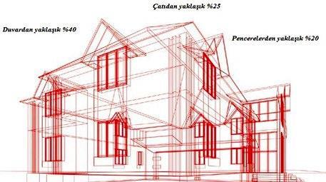 Enerji verimliliğine duvarlardan başlayın, tasarrufu ıskalamayın!