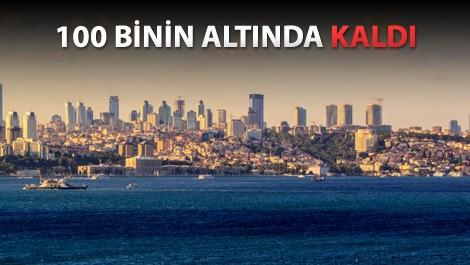 istanbul konut piyasası