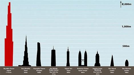 Japonya, Sky Mile Tower, Gökdelen, Kule
