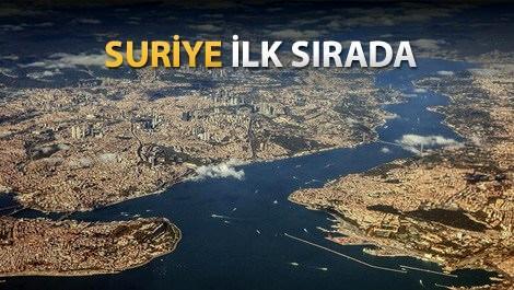 istanbul'daki yabancı şirketler