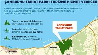 Çamburnu Tabiat Parkı turizme daha fazla katkı sağlayacak