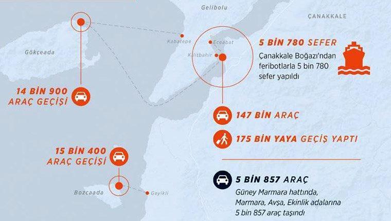 Çanakkale Boğazı'nı kullanan araç sayısı 147 bine ulaştı
