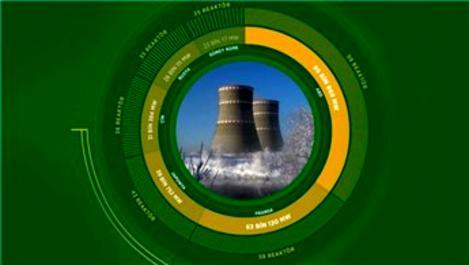 Nükleer enerjideki büyüme sürüyor!