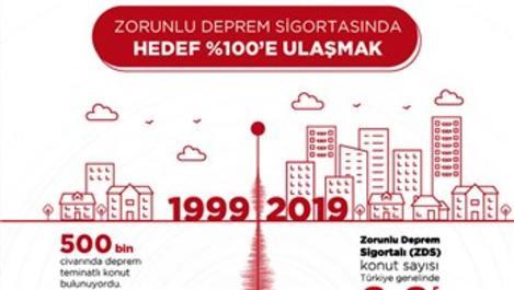 Depremin ardından hasar ihbarlarının sayısı 2 bini aştı
