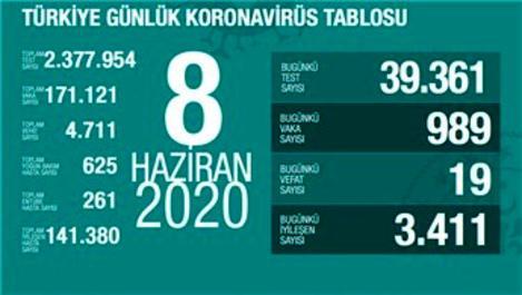 Günlük koronavirüs vaka sayısı 989 olarak gerçekleşti