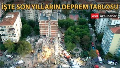 Türkiye'deki son depremlerin sayısı ürkütüyor!