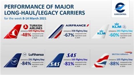 THY günlük 649 uçuşla Avrupa'da yine zirvede!