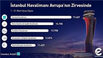 İstanbul Havalimanı, mart ayında Avrupa'nın zirvesine yerleşti