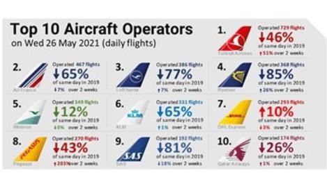 THY, günlük 729 uçuşla Avrupa'da liderliğini sürdürdü