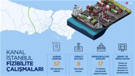 Kanal İstanbul Projesi Nedir ve Ne Zaman Başlayacak?