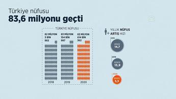Grafiklerle Türkiye nüfusu