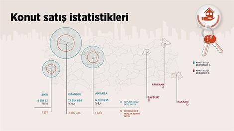 Türkiye'de ocakta 70 bin 587 konut satıldı